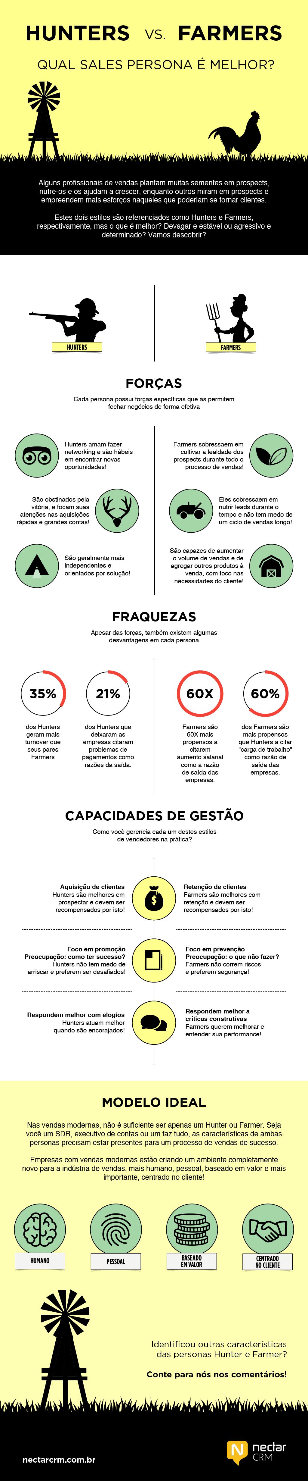 Infográfico vendedor farmar e hunter