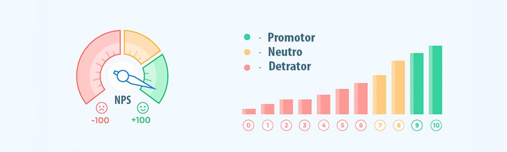tabela representativa do net promoter score, tendo verde para promotores, amarelo para passivos a mudança e vermelho para detratores