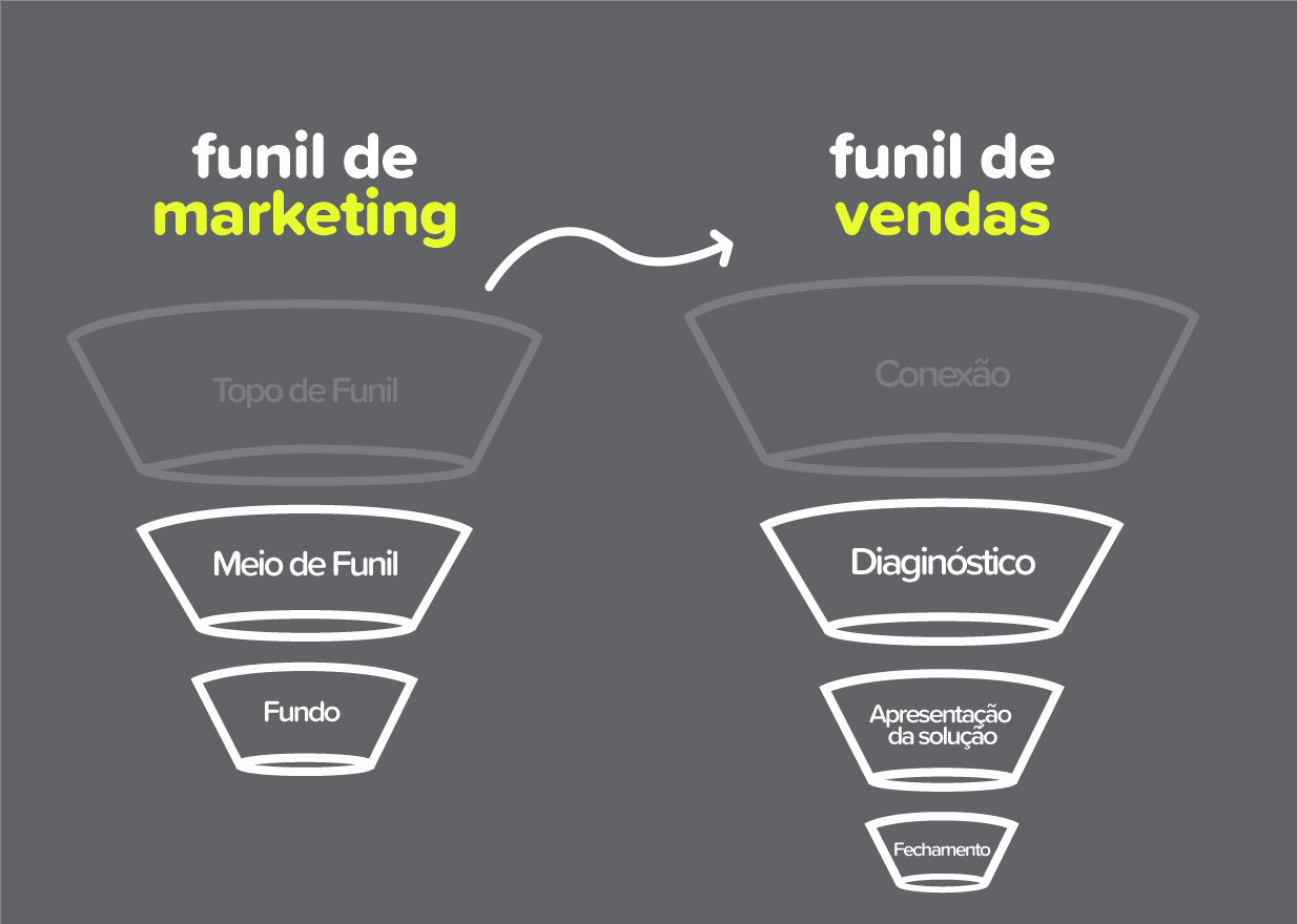 funil-de-vendas-funil-de-marketing-qual-a-diferenca-nectarcrm-postimage-blog-1