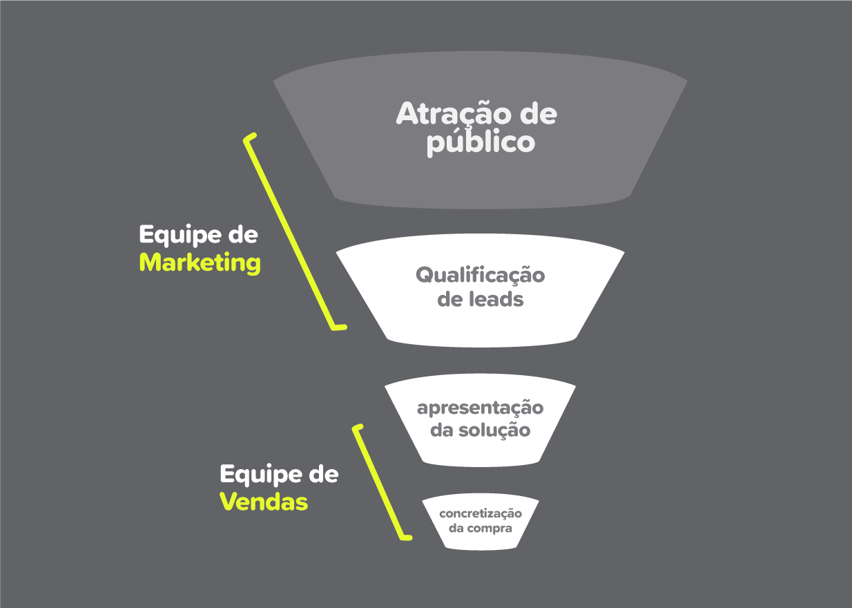 qual-a-diferenca-entre-funil-de-vendas-funil-de-marketing-nectarcrm-postimage