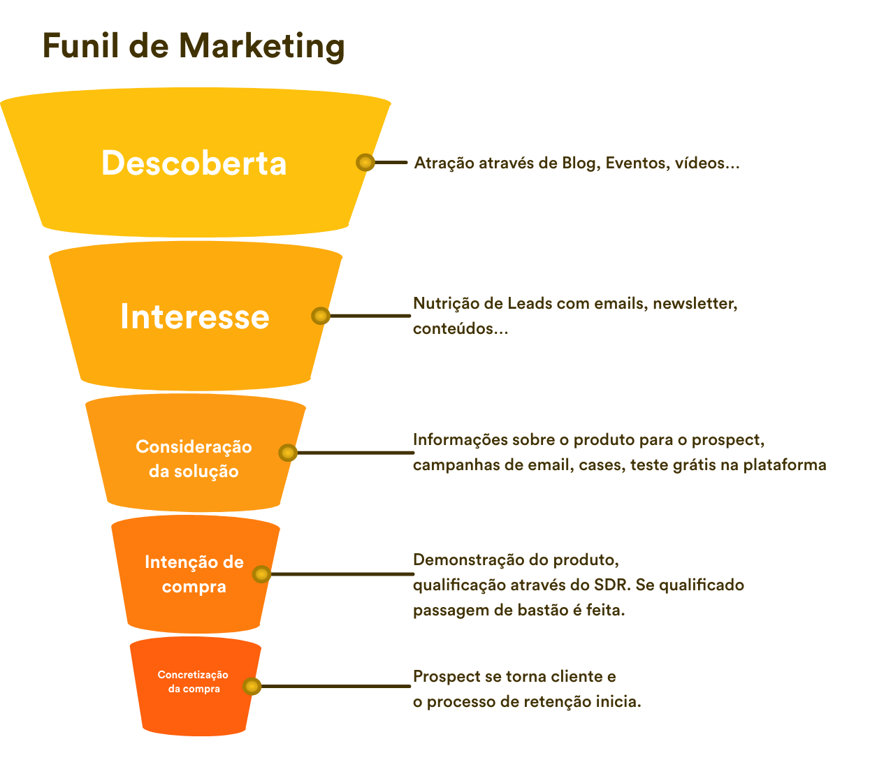 O-que-e-crm-Funil-de-marketing-nectar-nectarcrm-crm-de-vendas--1-